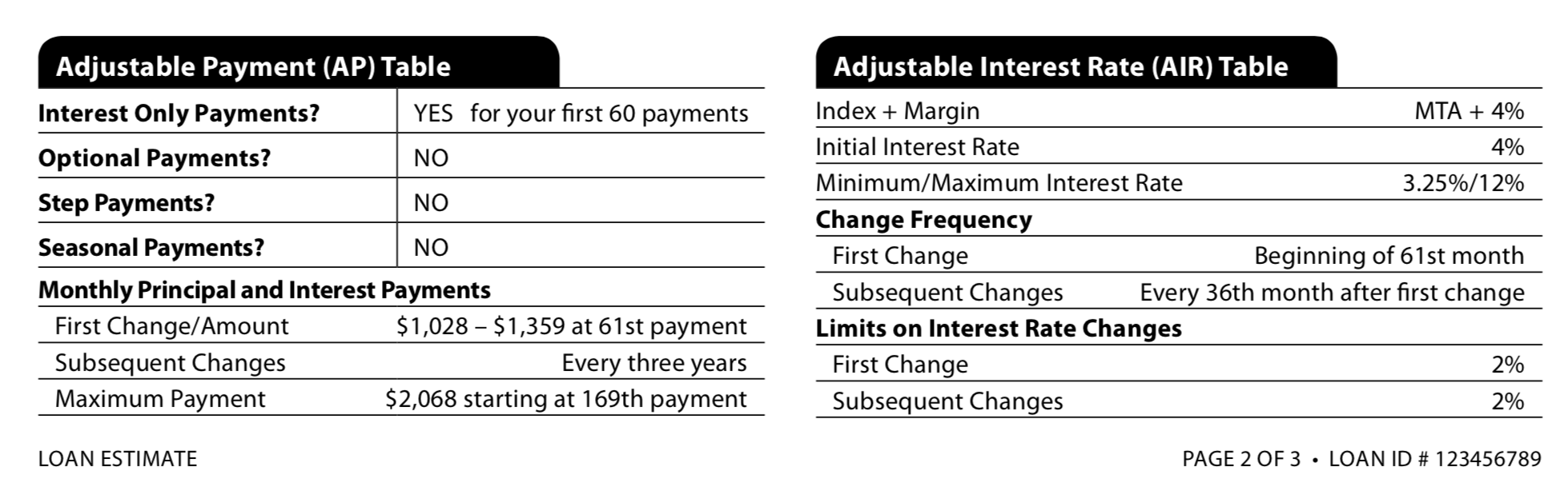 Loan Estimate Page 2 >> Types Of Arm Loan Rate Caps Initial Subsequent And Lifetime