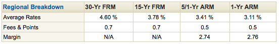 Rates reported by Freddie Mac